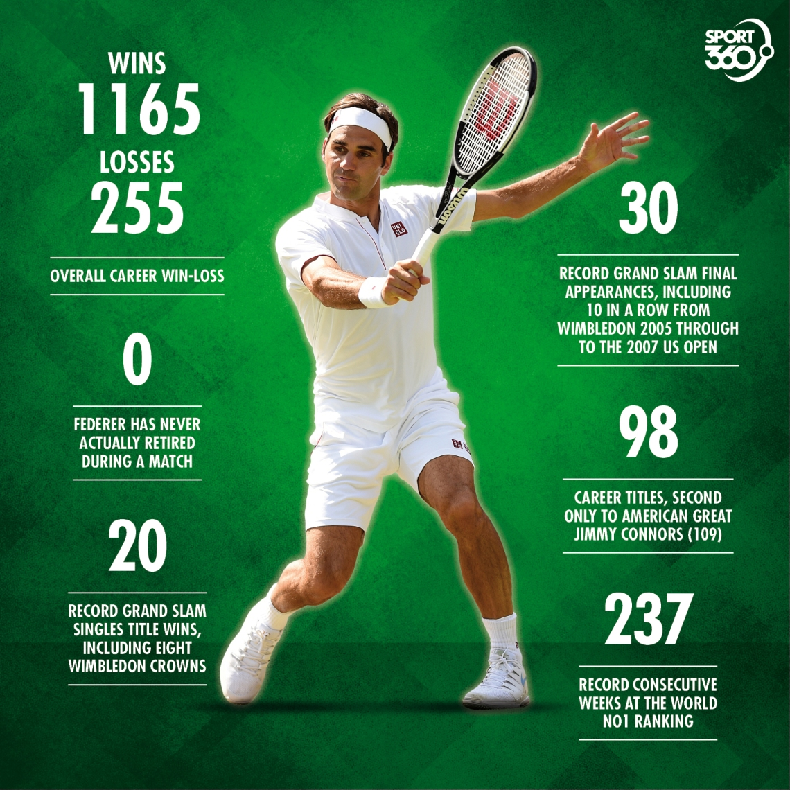 25 08 Federer Key Numbers