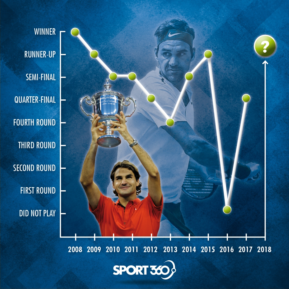 25 08 Federer US open